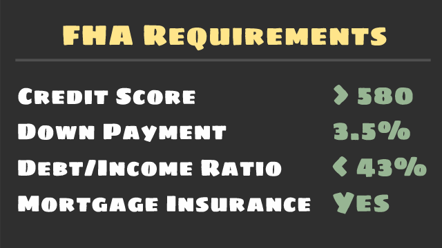FHA Requirements