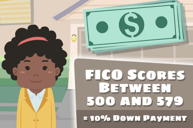FHA FICO Score Facts