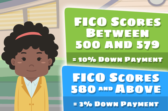 FICO Scores and Your FHA Mortgage