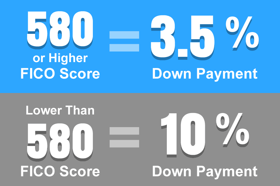 550 Credit Score Home Loan >> Minimum Credit Scores For Fha Loans
