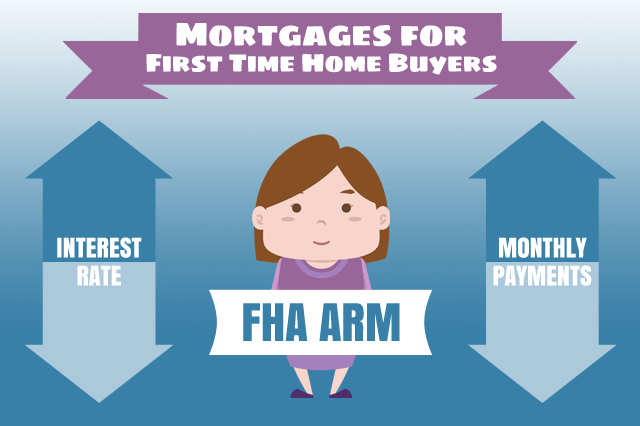 Should First Time Home Buyers Consider Adjustable Rate Mortgages?